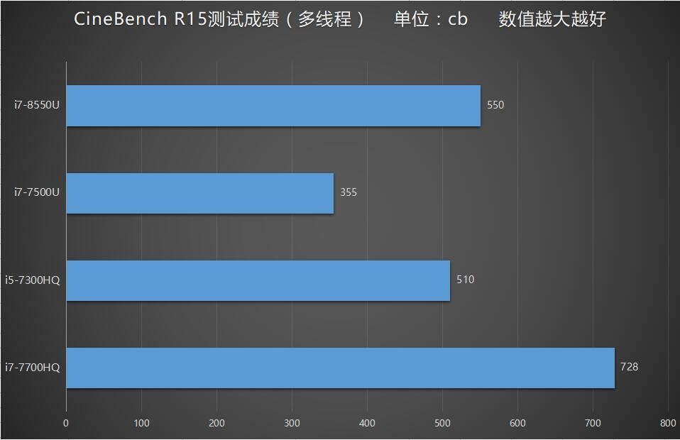 Xiaomi Mi Notebook Pro CineBench R15 processor performance test result