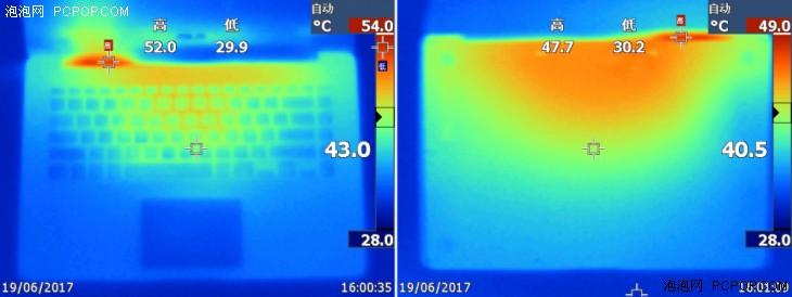 Asus ZenBook UX530UQ heat dissipation test