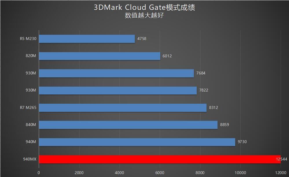 Dell Inspiron 15 7570 GPU test