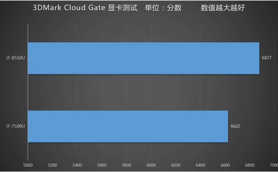 Dell XPS 13 9360 gpu test