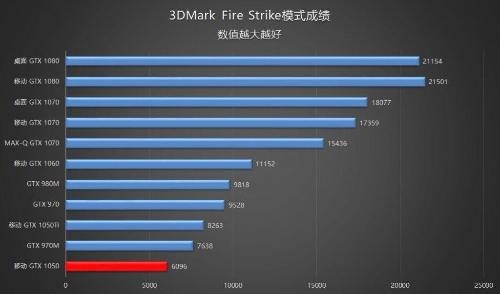 N580VD GPU benchmark scores