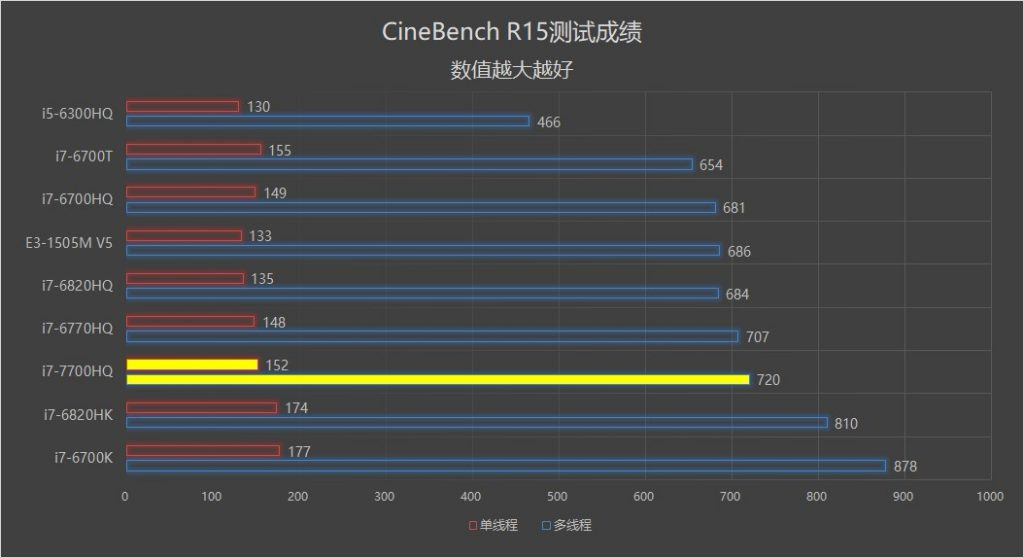 N580VD processor benchmark scores