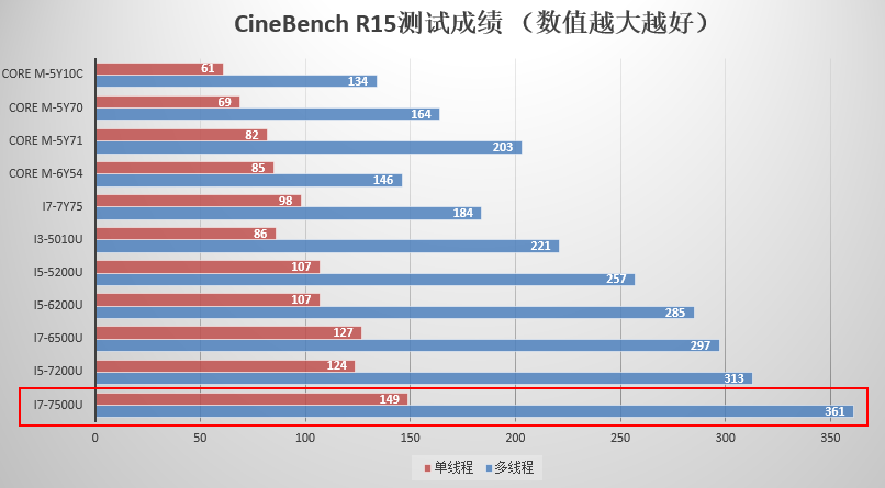 xiaomi mi notebook Air 13 processor test 2