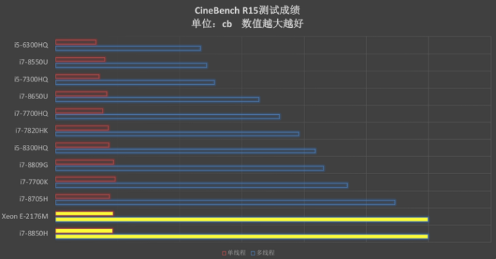 result on CineBench R15